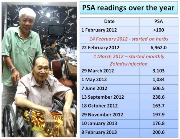 Chris and PSA table