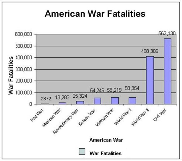 War death in america