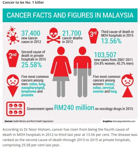 1-cancer-statistics-in-malaysia